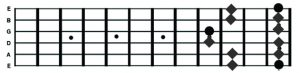 E Pentatonic - Shape 5