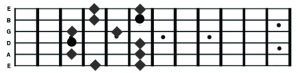 F Pentatonic - Shape 2