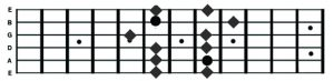 F Pentatonic - Shape 3