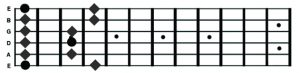 F Pentatonic - Shape 1