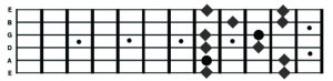F Pentatonic - Shape 4