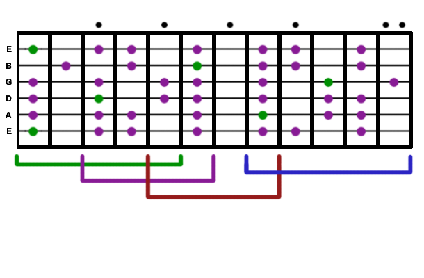 Guitar Minor Scale Chart