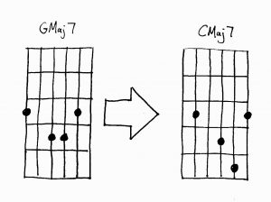 Guitar Chords Maj 7