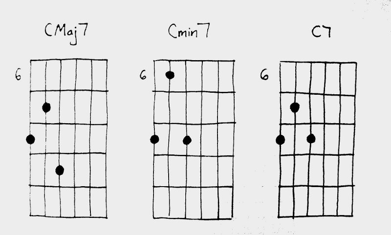 Guitar guitar chords basic : Three Basic Shell Chords for Guitar - Guitar-Muse.com