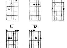 CAGED Major Chord Diagrams