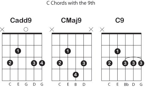 What\'s the difference between add9 Maj9 and 9 chords - Guitar-Muse.com