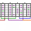 Guitar Major Scale Diagram