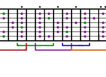 Guitar Major Scale Diagram
