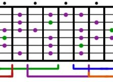 Lesson: Scales Part 4 - The Blues Scale