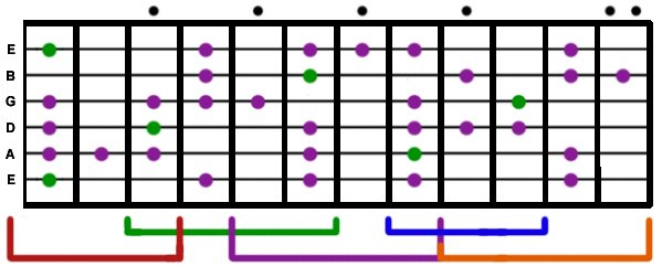 Blues Guitar Scale
