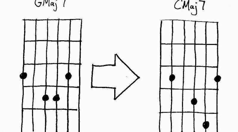 Guitar Chords Maj 7