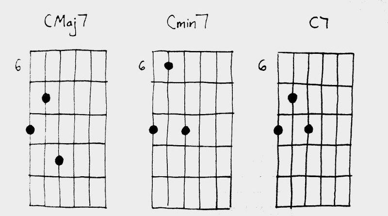Shell Guitar Chords