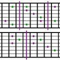Major Guitar Chords Chart