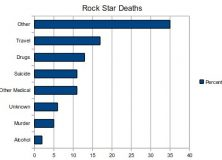 Is Being a Rock Star Bad for Your Health?