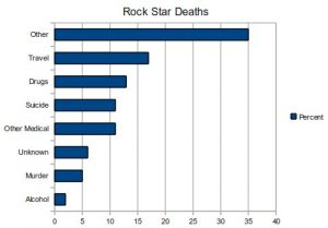 Rock Star Causes of Death