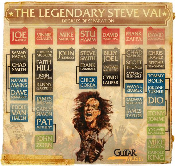 Steve Vai - Degrees Of Separation
