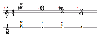 Guitar Chords as a Handicap