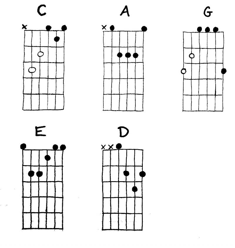 The Caged Major Guitar Chords Guitar Muse