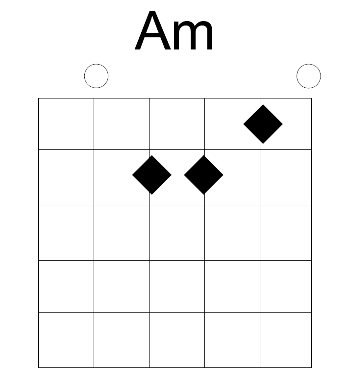 Quite Possibly The Funnest Way To Practice Chords, Rhythm, And ...