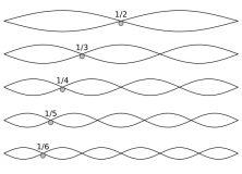 Overtone Diagram