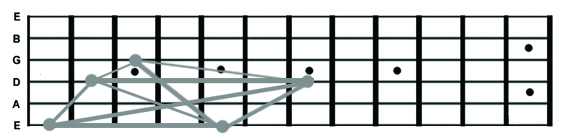 Guitar Fretboard Graph