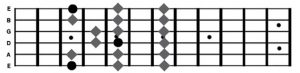 Major Scale Shape 2