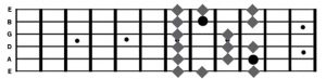 Major Scale Shape 4