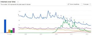 Guitar - Interest over time - Google