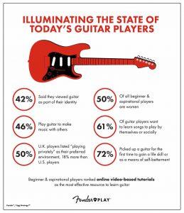 Fender Guitar Study